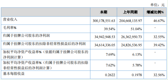 特辰科技2019年净利3494.29万同比增长32.55% 销售业务大幅增长