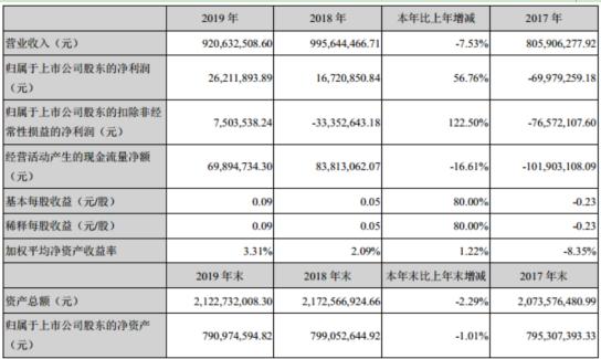 中能电气2019年净利2621.19万增长56.76% 董事长薪酬71.27万