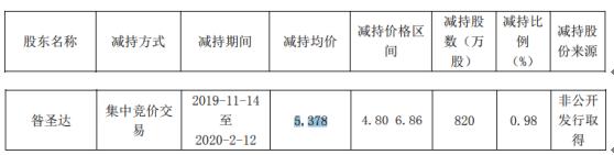 精华制药股东昝圣达减持820万股 套现约4409.96万元