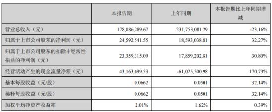 华伍股份2020年一季度净利2459.25万增长32.27% 产品市场需求旺盛