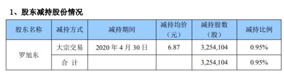 开元股份股东罗旭东减持325.41万股 套现约2235.57万元