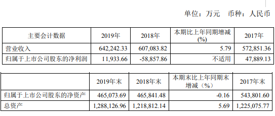 科达洁能2019年净利1.19亿扭亏为盈 董事长薪酬150万