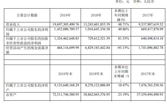 迪马股份2019年净利14.32亿增长40.86% 董事长薪酬668.3万