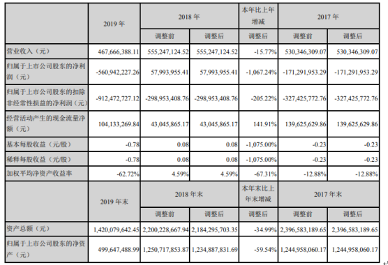 富春股份2019年亏损5.61亿由盈转亏 董事长薪酬112.81万