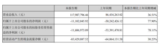 新研股份2020年第一季度亏损1110.2万元 航空航天业务订单同比增加