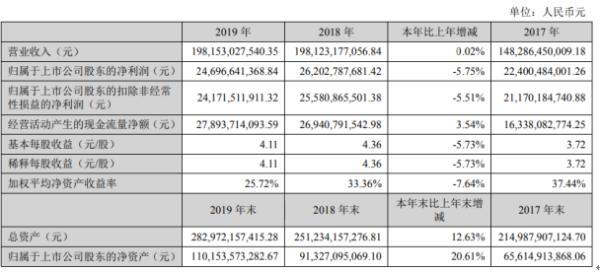 格力电器2019年净利246.97亿下滑5.75% 董事长薪酬865万