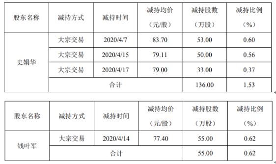 精研科技股东史娟华减持191万股 套现约1.48亿元