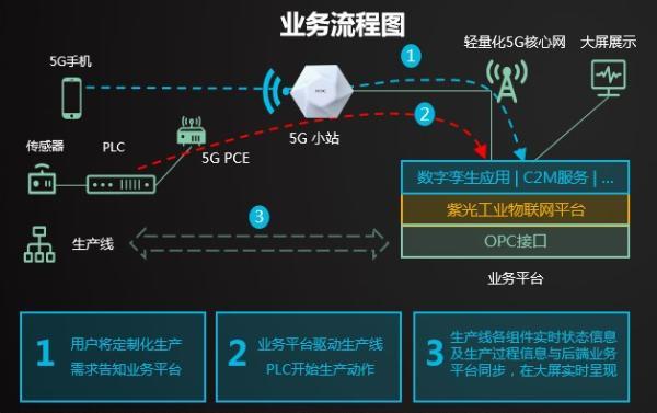 专访新华三韩志刚:智能战略引领,携手运营商释放5G价值