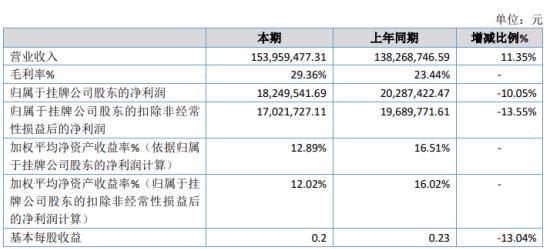 同兴股份2019年净利1824.95万下滑10.05% 研发投入加大