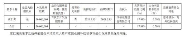 韦尔股份控股股东虞仁荣质押5000万股 用于偿还债务