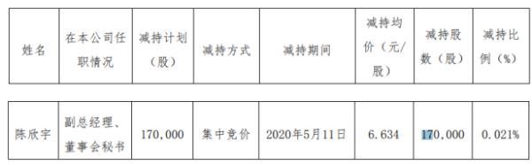 赛为智能股东陈欣宇减持17万股 套现约112.78万元