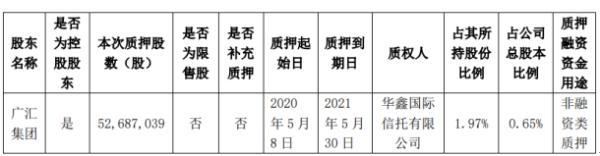 广汇汽车股东广汇集团质押5268.7万股 用于非融资类质押