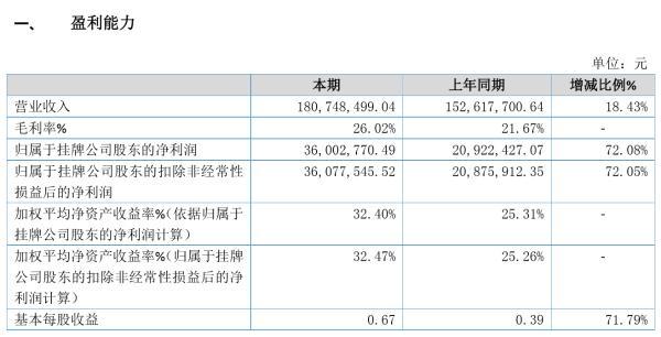 金晋农牧2019年净利3600.28万同比增长72.08% 销售增长