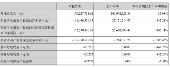 康芝药业2020年一季度亏损1146.63万 受新冠肺炎疫情影响营业收入下降