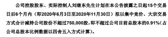 兴齐眼药股东刘继东拟减持股份 预计减持不超总股本0.91%