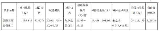 贵航股份股东贵阳工商投资集团减持129.66万股 套现约1947.89万元