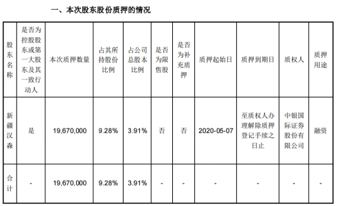 汉森制药控股股东新疆汉森质押1967万股 用于融资