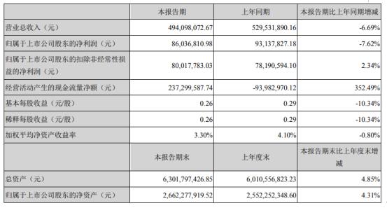 捷佳伟创2020年一季度净利8603.68万下滑7.62% 上下游企业复工有所延迟