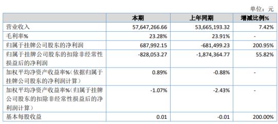 天畅环保2019年净利68.8万扭亏为盈 销售订单稳步提升