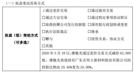 吉邦士股东廖敏光减持6.2万股 权益变动后持股比例为10%