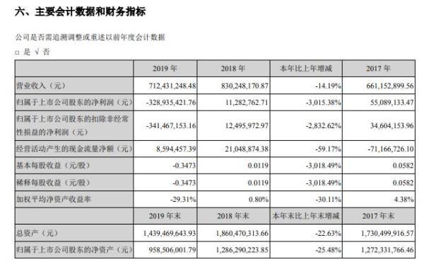 高乐股份2019年亏损3.29亿元由盈转亏 董事长杨旭恩薪酬72万元