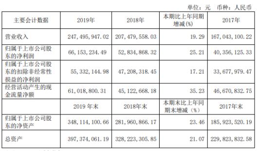 洁特生物2019年净利6615.32万增长25.21% 董事长薪酬65万