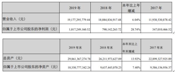 柳工2019年净利10.17亿增长28.74% 财务负责人薪酬149.51万