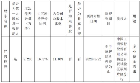 昇兴股份股东昇兴控股质押9200万股 用于企业资金需求