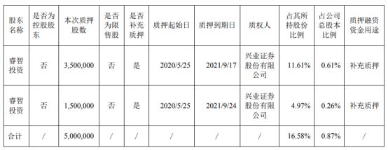 九牧王股东睿智投资质押500万股 用于补充质押