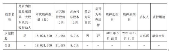 永和智控股东永健控股质押1802.46万股 用于融资担保