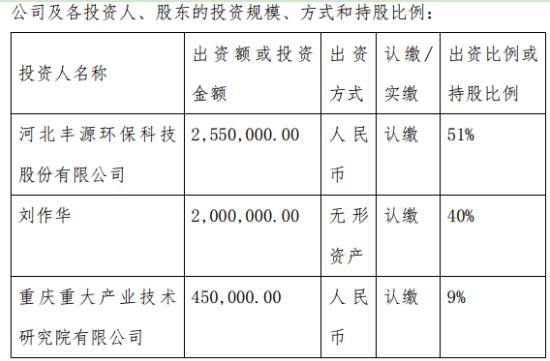 丰源环保对外投资255万元设立控股子公司