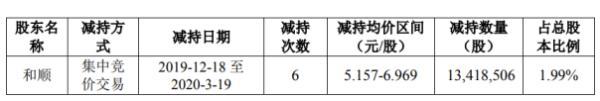 旗天科技股东和顺减持1341.85万股 套现约9351.36万元
