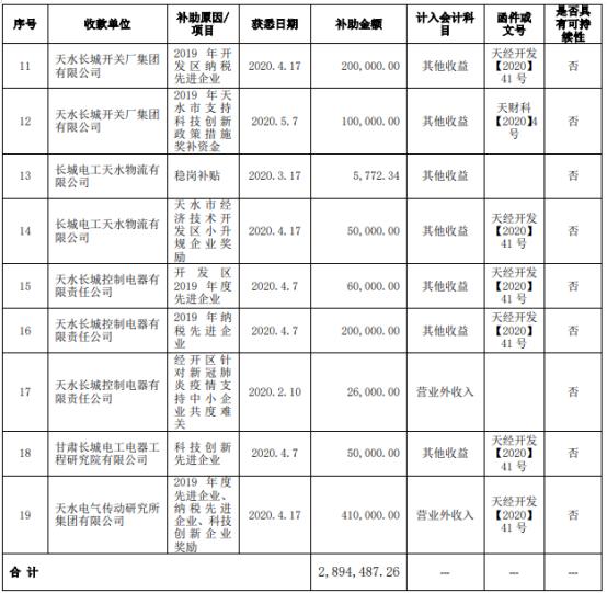 长城电工子公司收到政府补助289.45万元