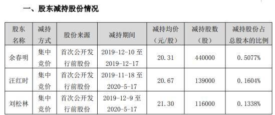 黄山胶囊3名股东合计减持69.5万股 套现约1411.55万元