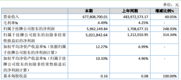 首宏医疗2019年净利596.21万同比增长248.93% 毛利率增长