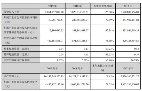 蒙草生态2019年净利6095.57万下滑70.09% 董事长薪酬88.45万