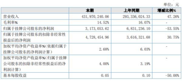 丰海科技2019年净利317.31万下滑53.55% 资产减值损失增加