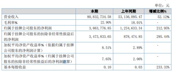 世开股份2019年净利386.38万增长212.95% 销售收入大幅度增加