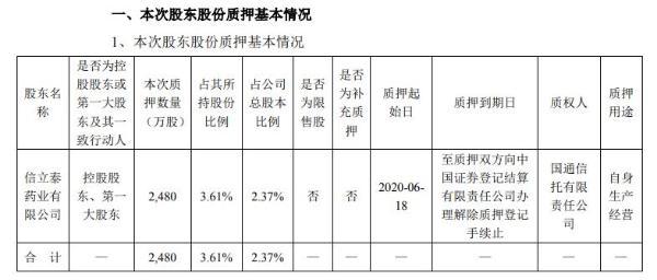 信立泰控股股东香港信立泰质押2480万股 用于自身生产经营