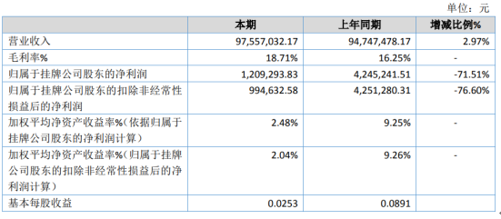 得胜股份2019年净利120.93万下滑71.51% 销售费用及管理费用增加