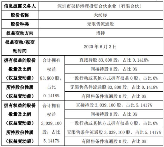 天纺标股东增持295.53万股 权益变动后持股比例为5.14%
