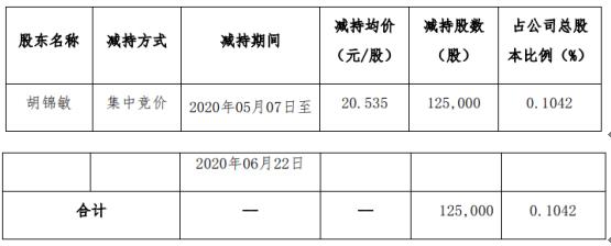 路畅科技股东胡锦敏减持12.5万股 套现约256.69万元