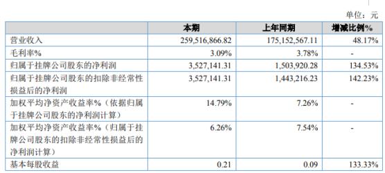 吉通股份2019年净利352.71万增长134.53% 销售收入的增加