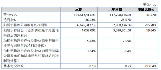 宁夏新龙2019年净利662.63万下滑15.78% 销售人员工资薪酬及业务招待费用增加