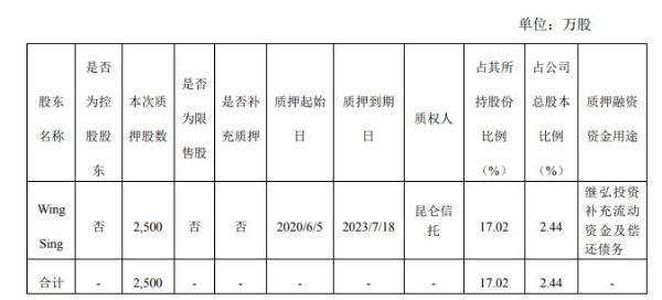 继峰股份股东WingSing质押2500万股 用于偿还债务