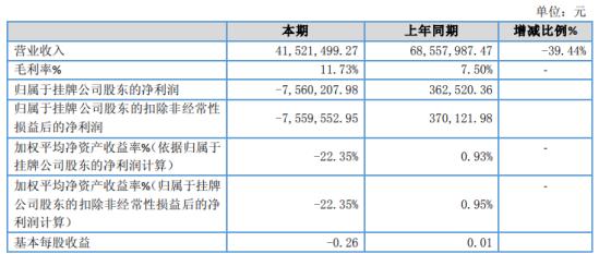 九鼎园林2019年亏损756.02万由盈转亏 中标项目减少