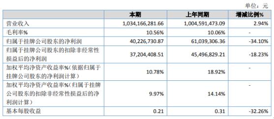 置辰智慧2019年净利4022.67万下滑34.1% 融资费用增加