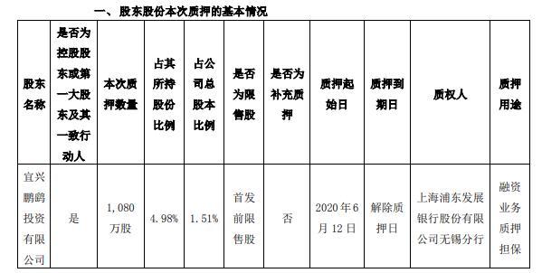 鹏鹞环保控股股东鹏鹞投资质押1080万股 用于融资业务质押担保