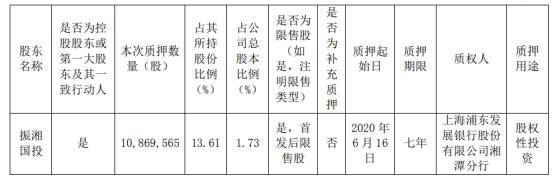 湘潭电化股东振湘国投质押1086.96万股 用于股权性投资