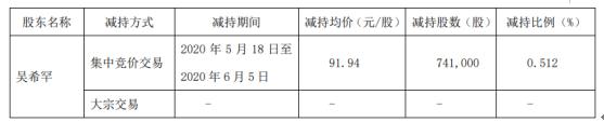 药石科技股东吴希罕减持74.1万股 套现约6812.75万元
